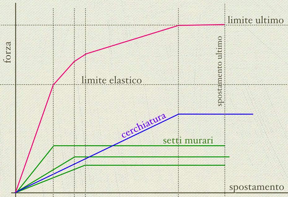 grafico-cerchiatura-2