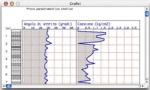 Grafici angolo d'attrici e coesione
